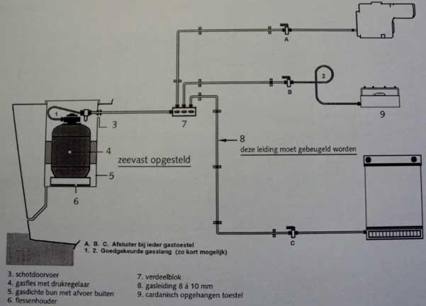 gas inbouw overzicht